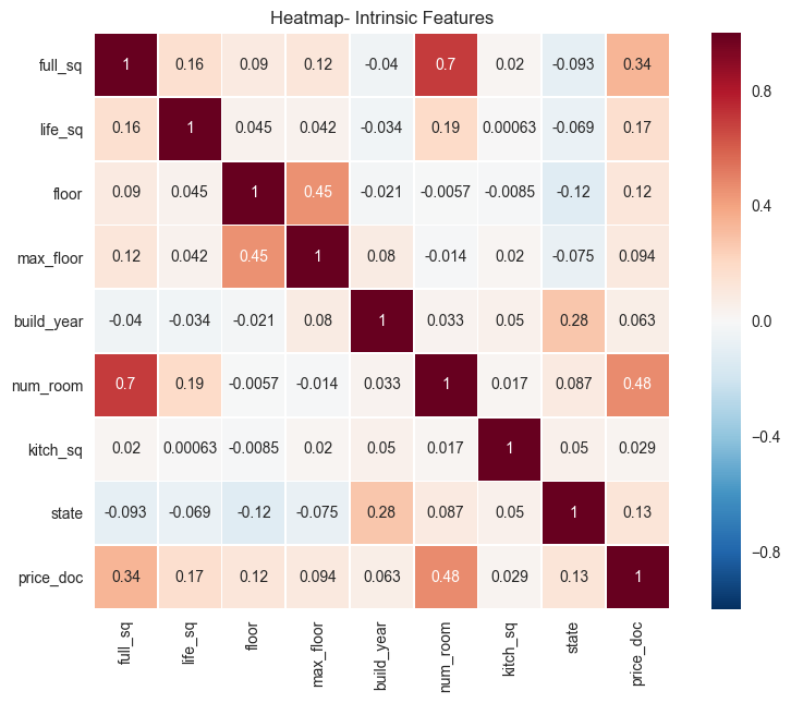 Joe Dinius | Housing Price Prediction